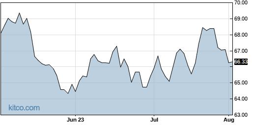 XLU 3-Month Chart