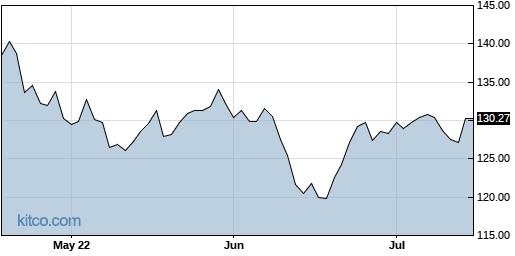 XLV 3-Month Chart