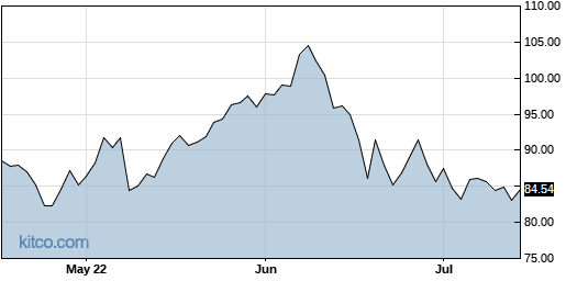 XOM 3-Month Chart