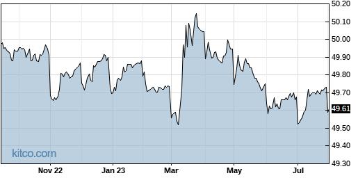 XONE 1-Year Chart