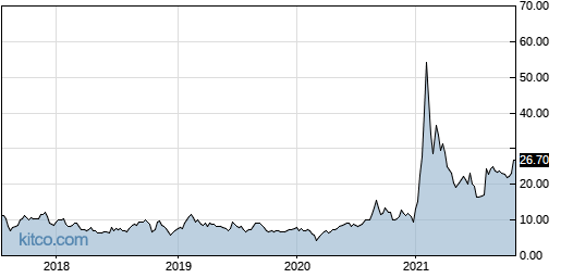 XONE 5-Year Chart