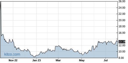 XPER 1-Year Chart