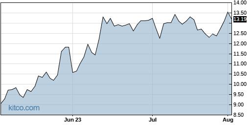 XPER 3-Month Chart