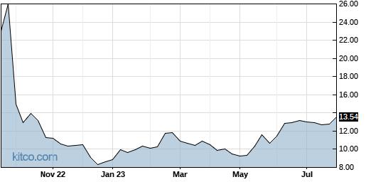 XPER 5-Year Chart