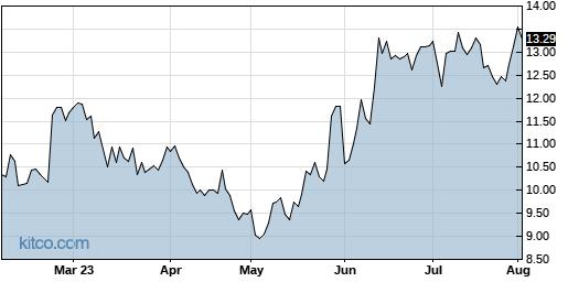 XPER 6-Month Chart