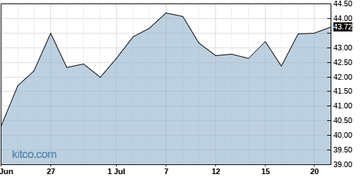XPH 1-Month Chart