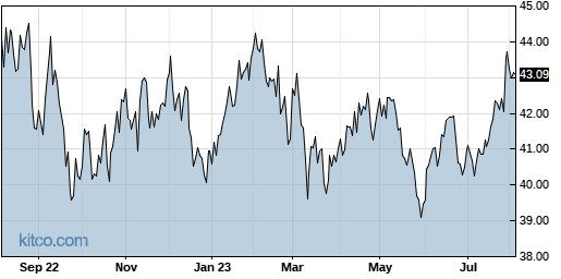 XPH 1-Year Chart
