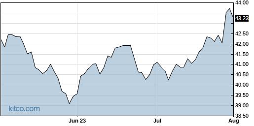 XPH 3-Month Chart