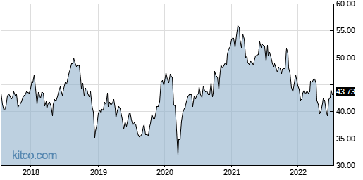 XPH 5-Year Chart