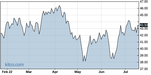XPH 6-Month Chart