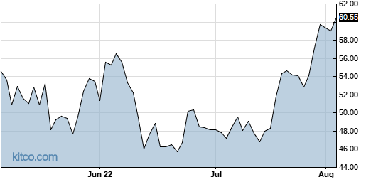 XPO 3-Month Chart