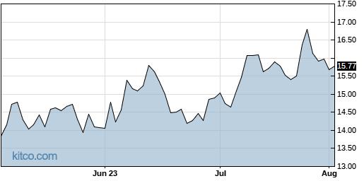 XRX 3-Month Chart