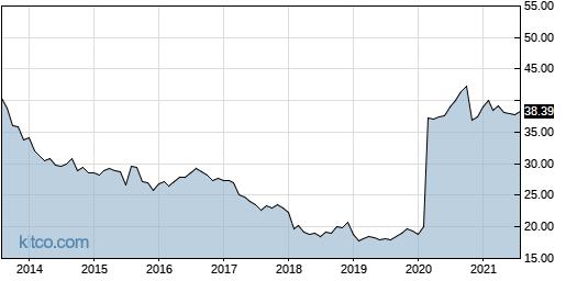 XVZ 10-Year Chart