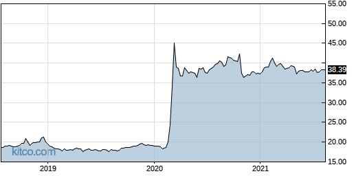 XVZ 5-Year Chart