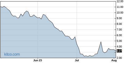 XXII 3-Month Chart