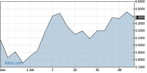 YAHOY 1-Month Chart
