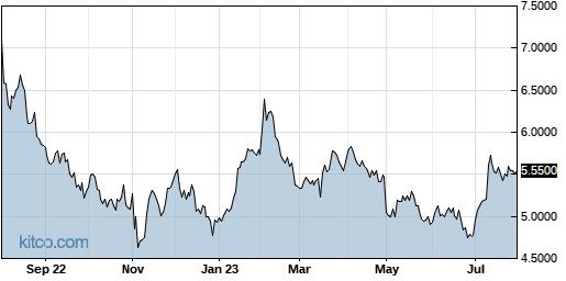 YAHOY 1-Year Chart
