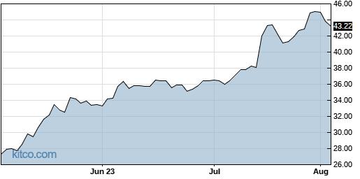 YELP 3-Month Chart