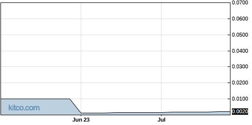 YGYI 3-Month Chart