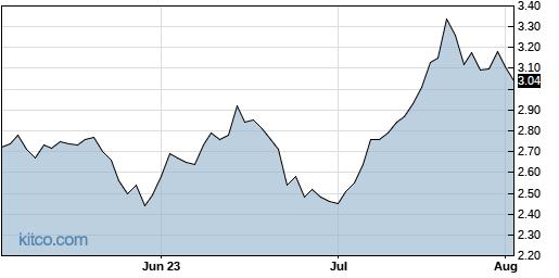 YI 3-Month Chart