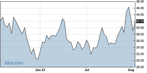 YINN 3-Month Chart