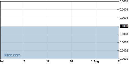 YIPI 1-Month Chart