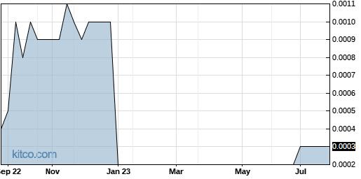 YIPI 1-Year Chart
