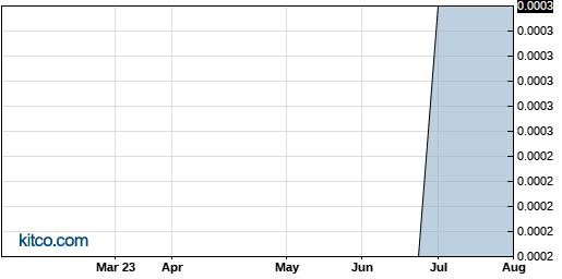 YIPI 6-Month Chart