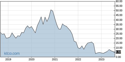 YMAB 10-Year Chart