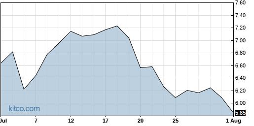 YMAB 1-Month Chart
