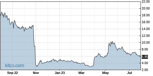 YMAB 1-Year Chart