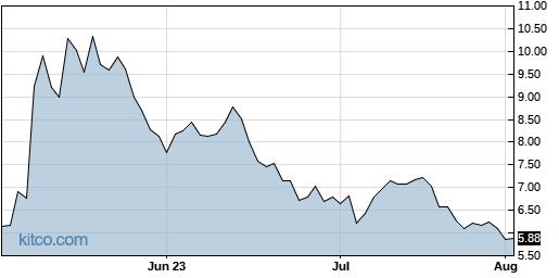 YMAB 3-Month Chart