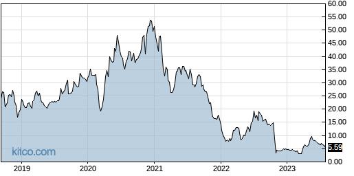 YMAB 5-Year Chart