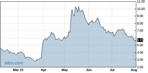 YMAB 6-Month Chart