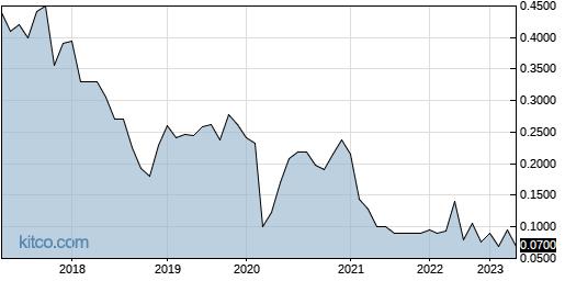 YMAIF 10-Year Chart