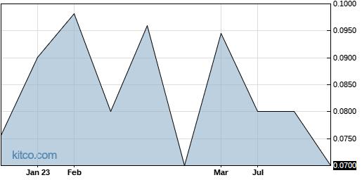 YMAIF 1-Year Chart