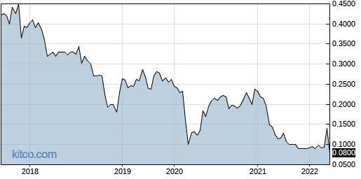 YMAIF 5-Year Chart