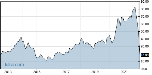 YNDX 10-Year Chart