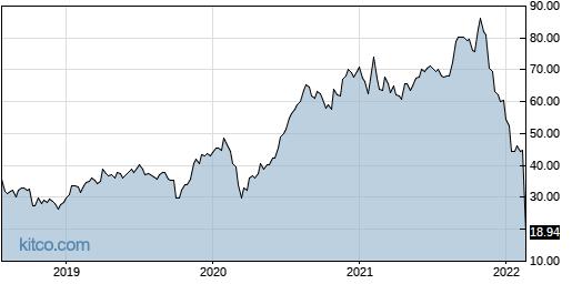 YNDX 5-Year Chart