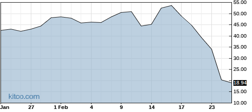 YNDX 6-Month Chart