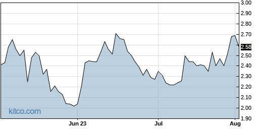 YRD 3-Month Chart