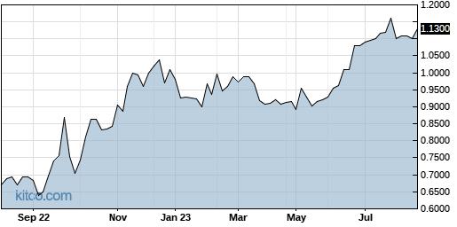 YSHLF 1-Year Chart