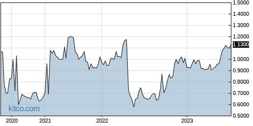 YSHLF 5-Year Chart