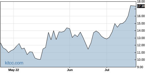 ZEAL 3-Month Chart