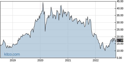 ZEAL 5-Year Chart