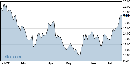 ZEAL 6-Month Chart