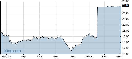 ZGNX 1-Year Chart