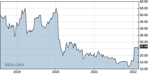 ZGNX 5-Year Chart