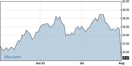 ZI 3-Month Chart