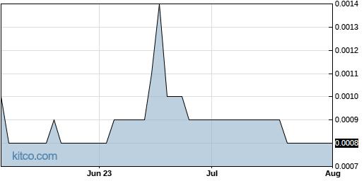 ZICX 3-Month Chart
